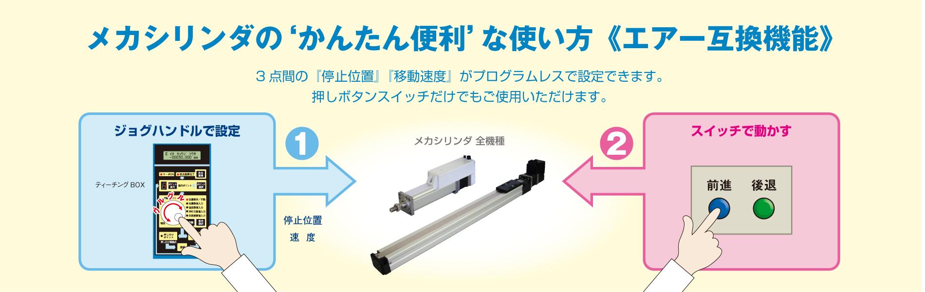 空圧シリンダと同じ2つの信号で動作可能です。標準仕様から変更可能です。